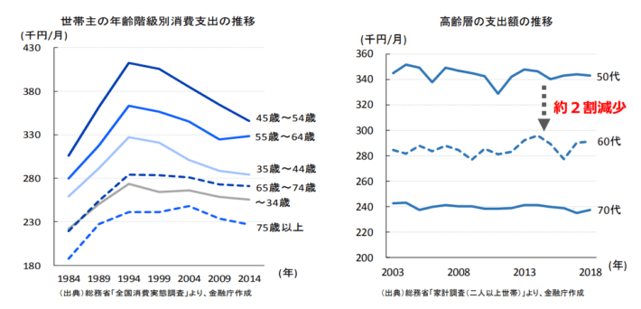 年齢別収入と支出額推移
