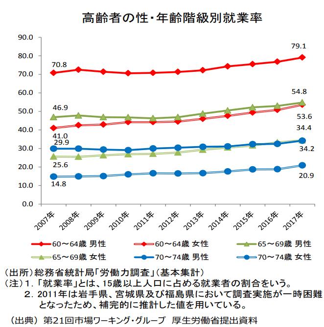 高齢者就業率